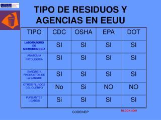 TIPO DE RESIDUOS Y AGENCIAS EN EEUU