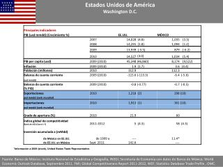 *Información a 2009 (stock), United States Trade Representative.