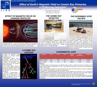 Effect of Earth ' s Magnetic Field on Cosmic Ray Primaries  A PIONeering Experiment
