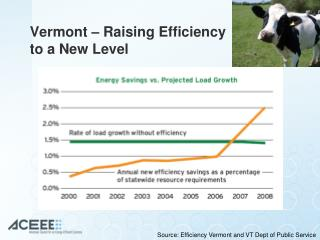 Vermont – Raising Efficiency to a New Level