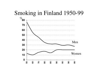 Smoking in Finland 1950-99