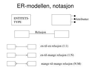 ER-modellen, notasjon