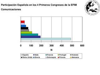 Participación Española en los 4 Primeros Congresos de la EFIM Comunicaciones