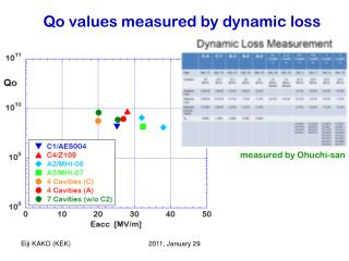 Qo values measured by dynamic loss