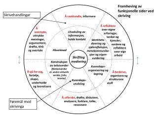 Identitets- danning og sjølvrefleksjon, metakommunika- sjon og eigen- vurdering