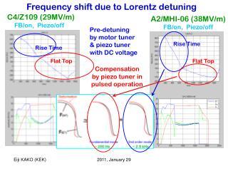 Frequency shift due to Lorentz detuning