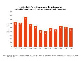 Mexicanos devueltos 1995, 1999 y 2009