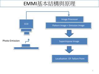 EMMI 基本結構與原理