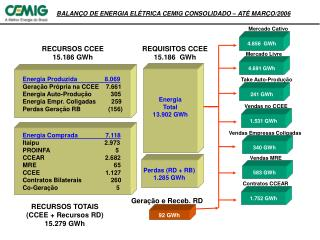 BALANÇO DE ENERGIA ELÉTRICA CEMIG CONSOLIDADO – ATÉ MARÇO/2006