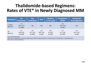 Thalidomide-based Regimens:  Rates of VTE* in Newly Diagnosed MM