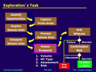 Exploration ' s Task