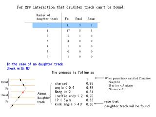 Number of daughter track