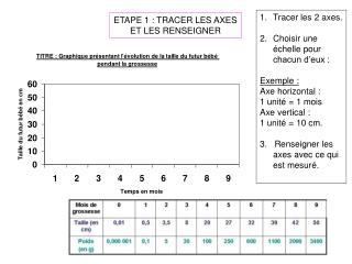 ETAPE 1 : TRACER LES AXES ET LES RENSEIGNER