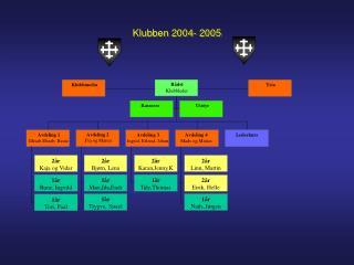 Klubben 2004- 2005