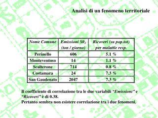 Analisi di un fenomeno territoriale
