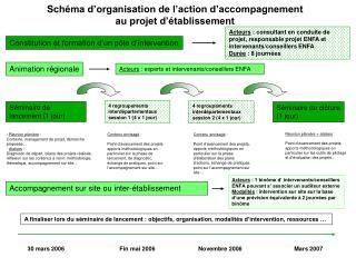 Schéma d'organisation de l'action d'accompagnement au projet d'établissement
