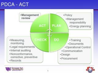PDCA - ACT