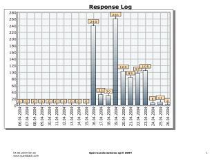 Response Log