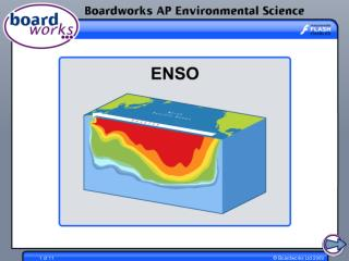 What is ENSO?