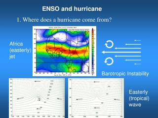 ENSO and hurricane