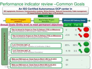 Performance indicator review –Common Goals