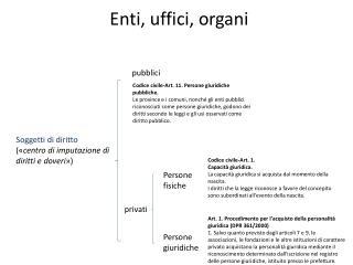 Enti, uffici, organi