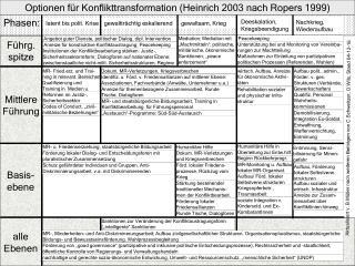 Optionen für Konflikttransformation (Heinrich 2003 nach Ropers 1999)