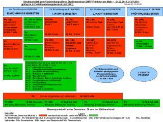 LiV Einstellung am  01.02.2011 EINFÜHRUNGSSEMESTER
