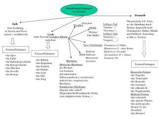 Grundformen/Gattungen der Literatur