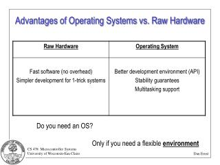 Advantages of Operating Systems vs. Raw Hardware