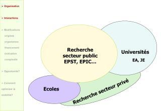 Recherche  secteur public EPST, EPIC…
