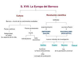 S. XVII: La Europa del Barroco