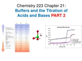 Chemistry 223 Chapter 21: Buffers and the Titration of  Acids and Bases  PART 2