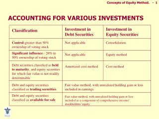 ACCOUNTING FOR VARIOUS INVESTMENTS