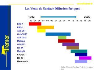 Les Vents de Surface Diffusiométriques