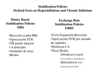 Stabilization Policies Stylized Facts on Hyperinflations and Chronic Inflations