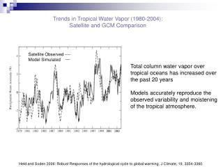Trends in Tropical Water Vapor (1980-2004): Satellite and GCM Comparison