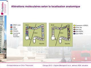 Altérations moléculaires selon la localisation anatomique