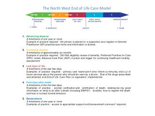 The North West End of Life Care Model