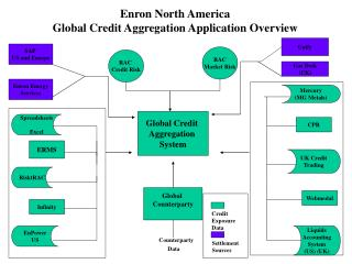 Global Credit  Aggregation  System