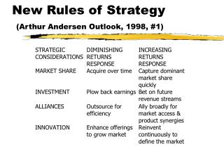 New Rules of Strategy (Arthur Andersen Outlook, 1998, #1)