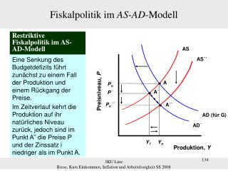 Fiskalpolitik im  AS - AD -Modell