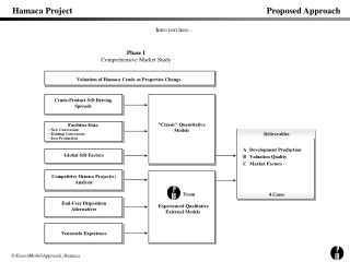 Hamaca Project	Proposed Approach