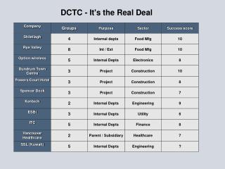 DCTC - It's the Real Deal