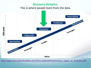 informationbuilders.es/intl/co.uk/presentations/ four_types_of_analytics.pdf