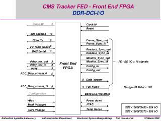 CMS Tracker FED - Front End FPGA DDR-DCI-I/O