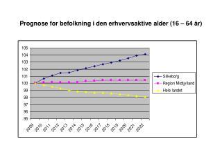 Prognose for befolkning i den erhvervsaktive alder (16 – 64 år)