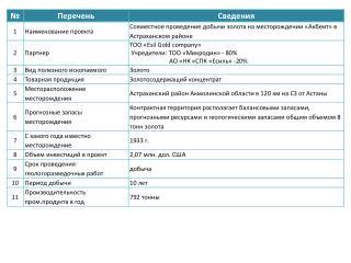sovmestnoe provedenie dobichi zolota na mestorozjdenii %C2%ABakbeit%C2%BB v astraxanskom rajone