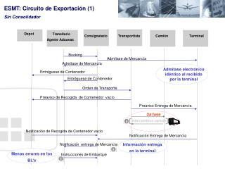 ESMT: Circuito de Exportación (1) Sin Consolidador