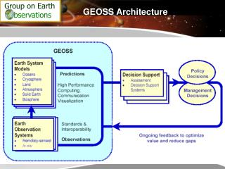GEOSS Architecture